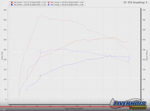 New Tq curve