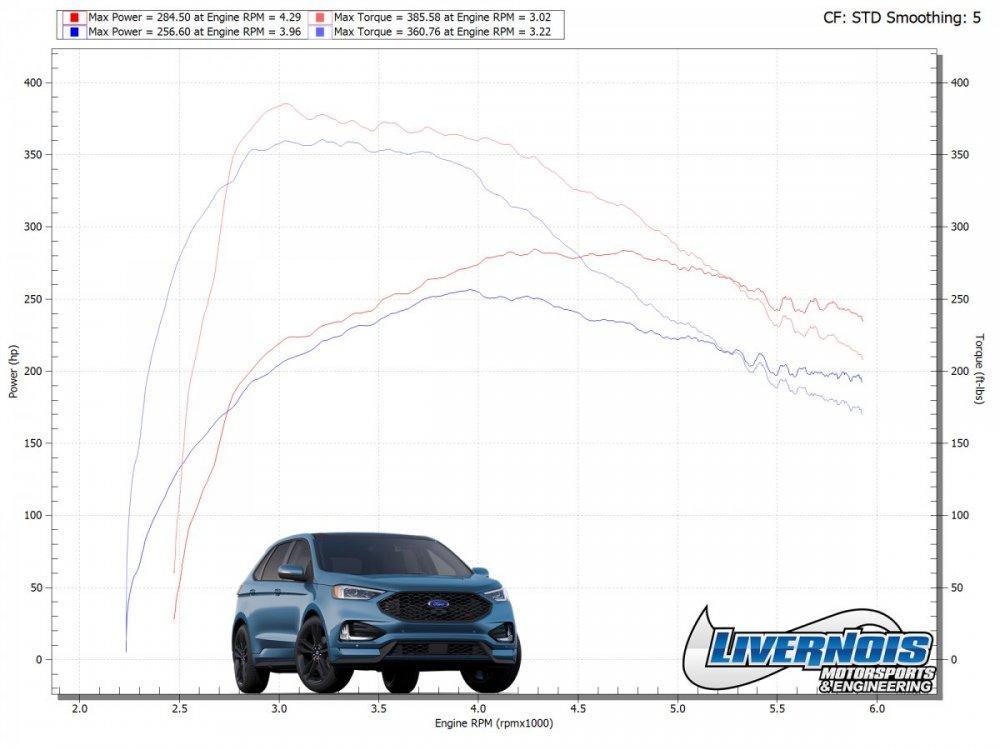 2019_Edge_ST_93_Performance_Dyno_Graph.jpg